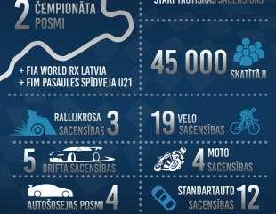 Biķernieku trasē šogad aizvadīts rekordliels sacensību skaits; trases darbību atzinīgi novērtē FIA prezidents Žans Tods